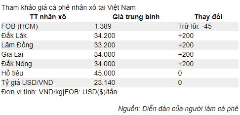 Giá cà phê tháng 7/2019, nóng trên sàn giao dịch sau chuỗi